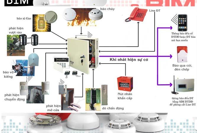 Nguyên lý hoạt động hệ thống báo cháy